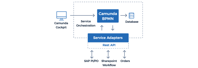 Camunda BPM - process automation integration with service adapters