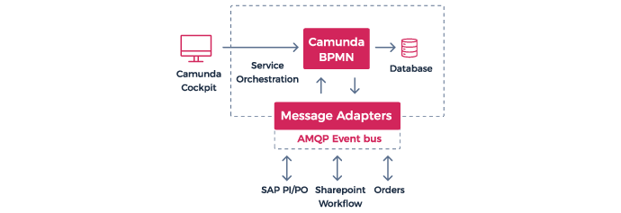 Camunda BPM - process automation - using message adapters