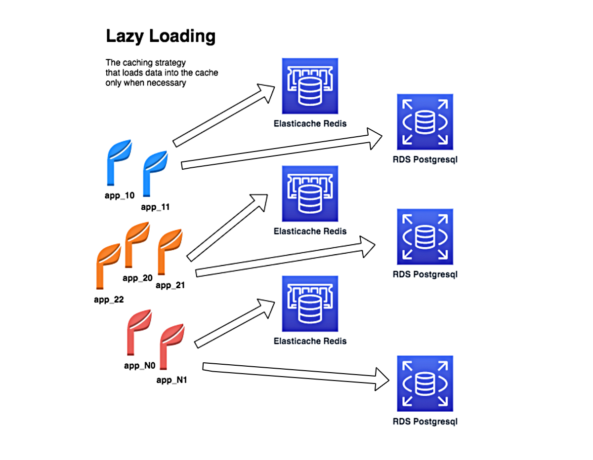 RST Blog Microservices with Lazy Loading caching strategy
