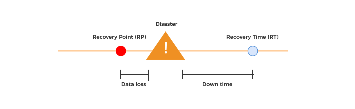 RST Software Blog RTO / RPO relationship