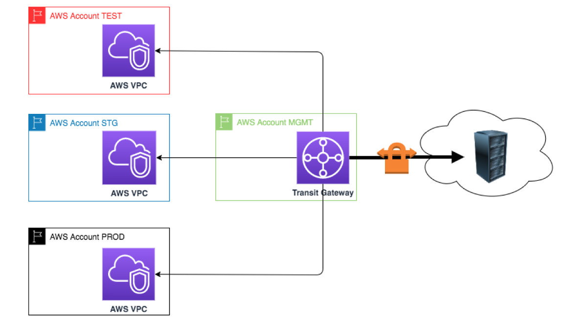 RST Software Blog - AWS Transit Gateway connection