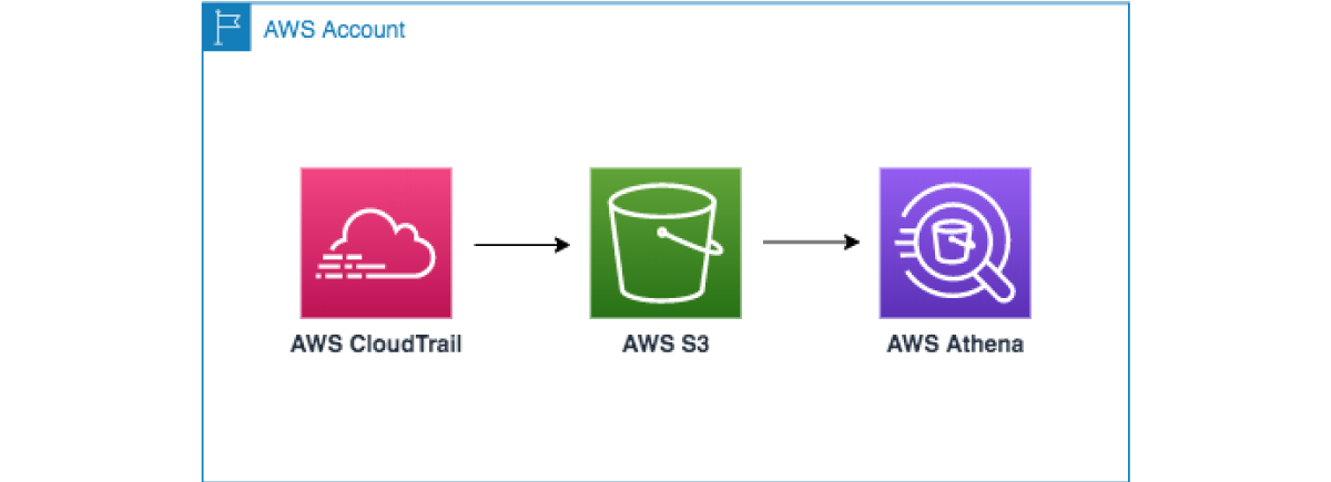 RST Software Blog - AWS Athena pipeline