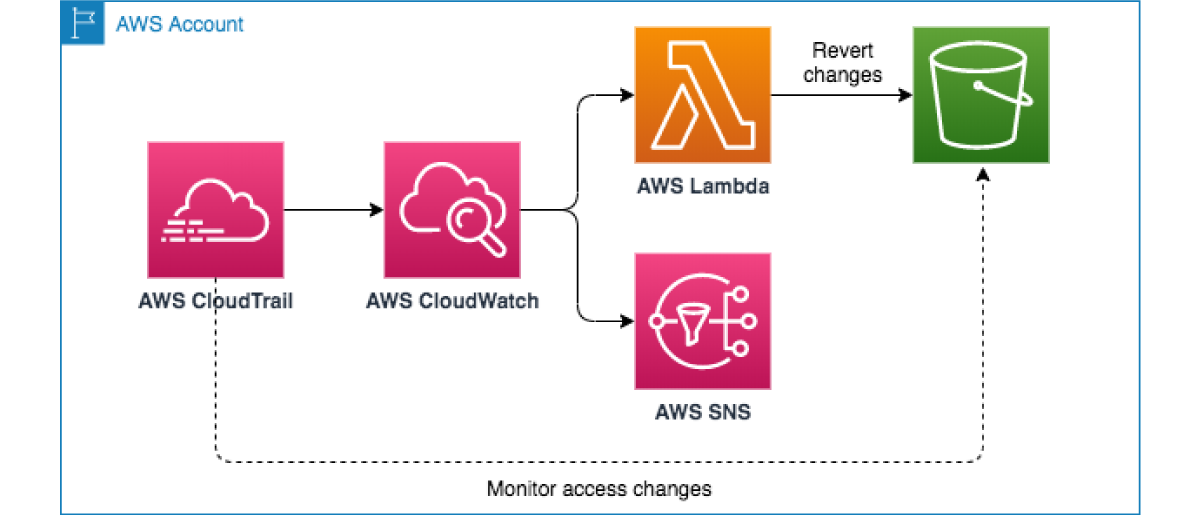 RST Software BLog AWS CLoudWatch Events