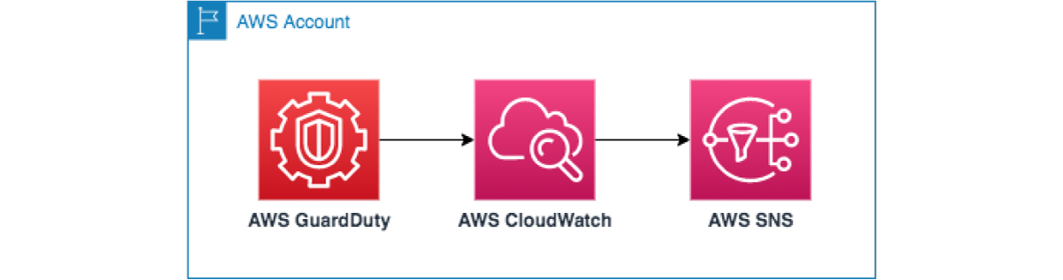 RST Software Blog - AWS GuardDuty