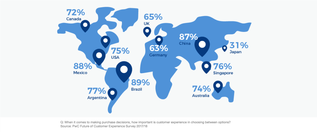 Importance of customer experience (CX) worldwide