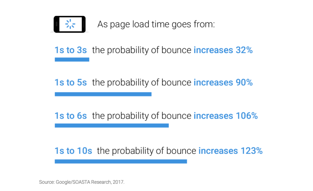 Page load time effect on bounce rate